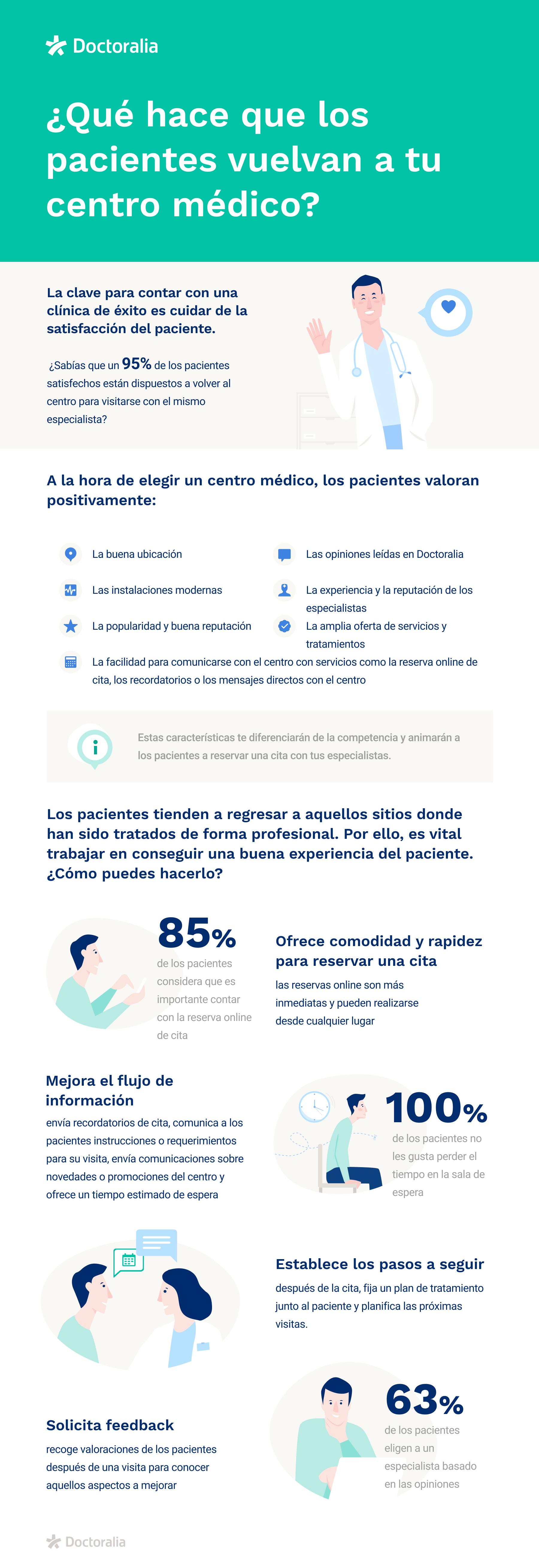 es-infographic-fidelizacion-pacientes-centros-medicos