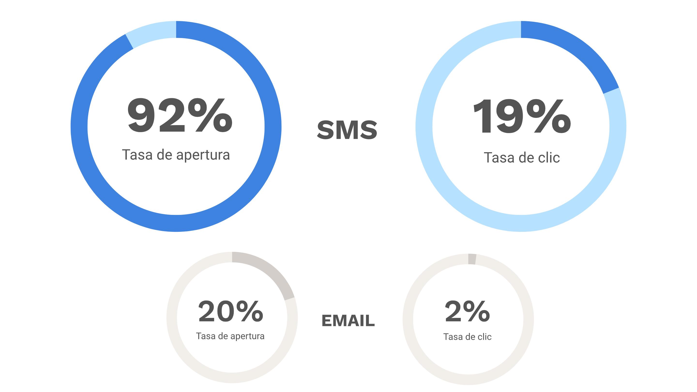 resultados-sms-vs-email