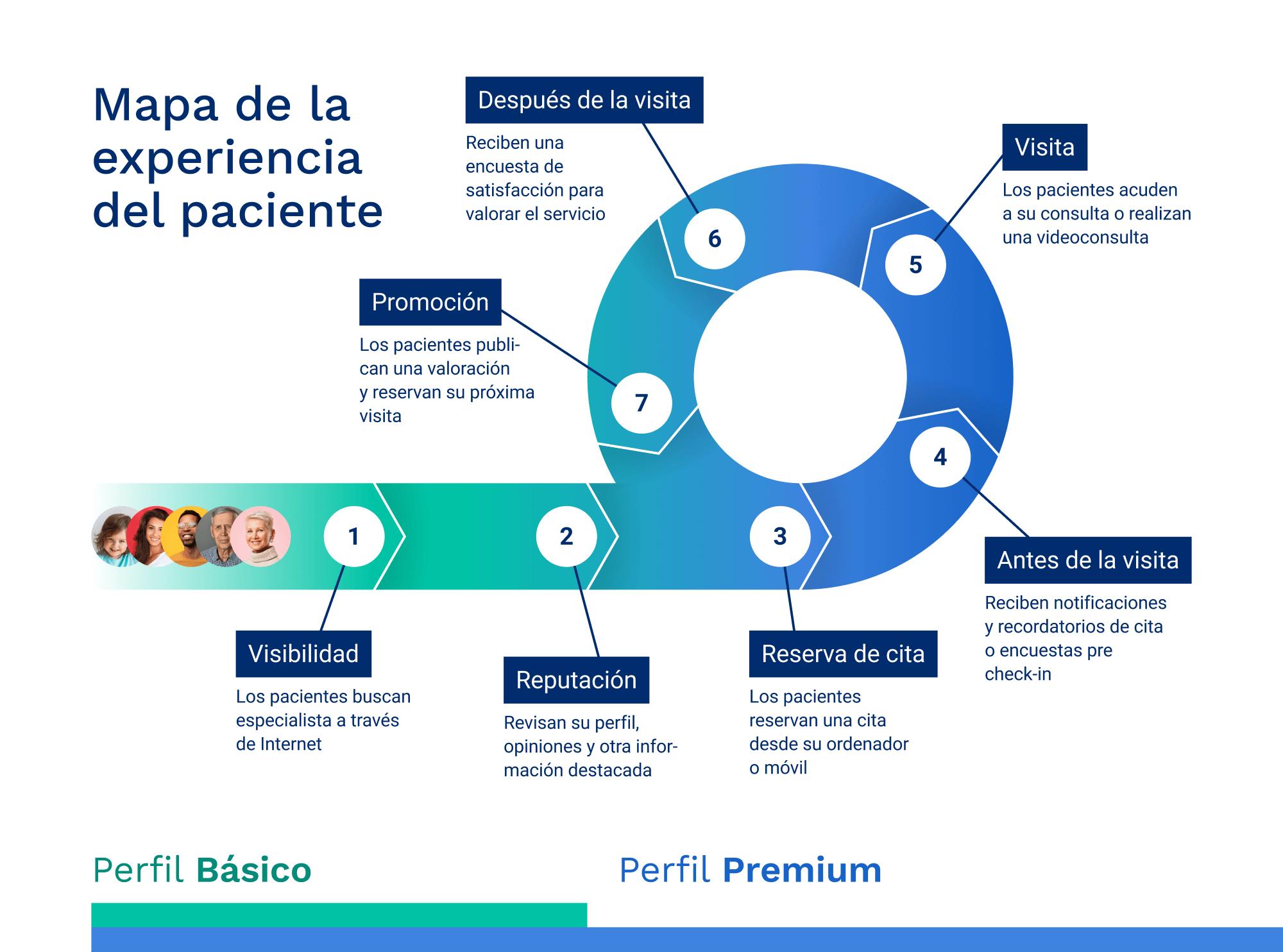 es-infographic-px-journey