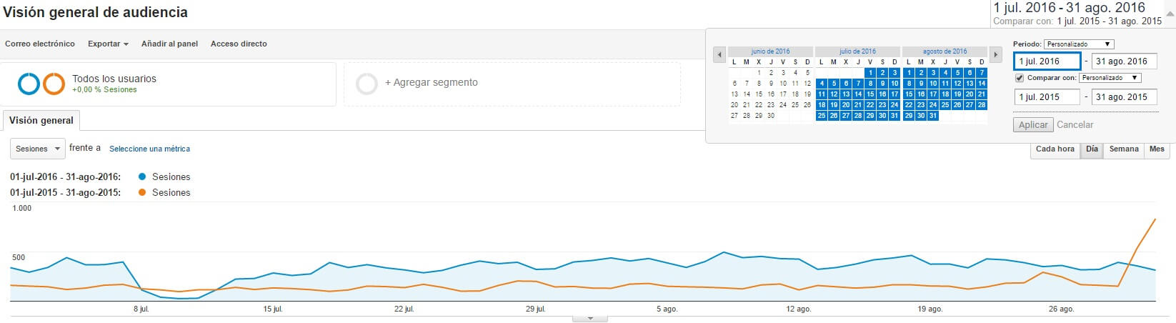 comparativa-periodos-google-analytics.jpg